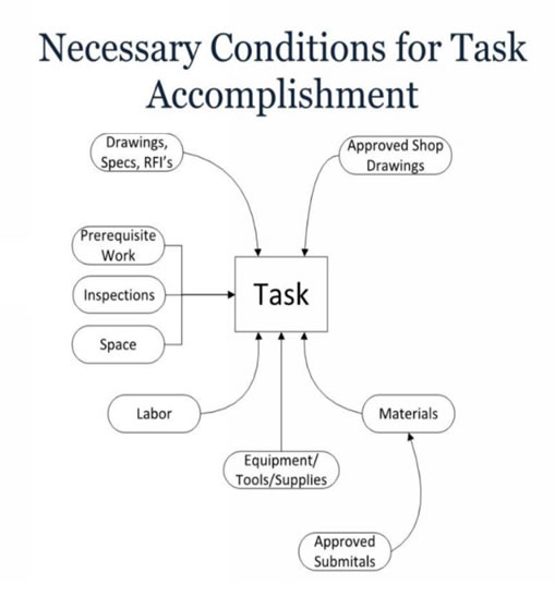 Project Management Constraints