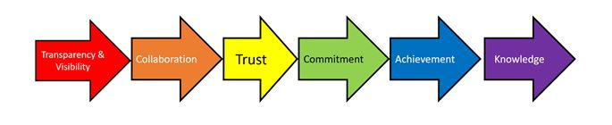 Trust Commitment Process