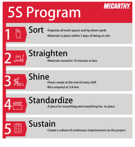5S Lean Program