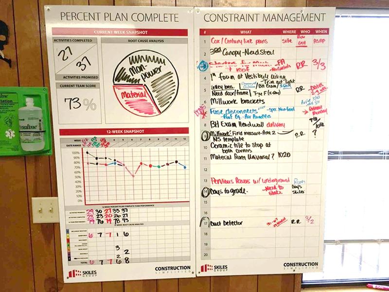 Percent Plan Complete & Constraint Management Boards